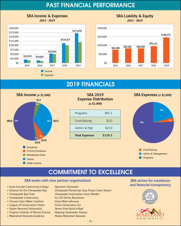 2019 SRA Annual Report - Financial Overview
